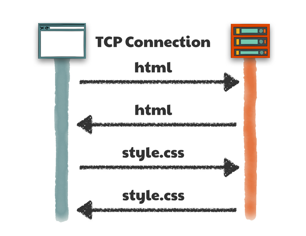 TCP Connection html html style.css style.css