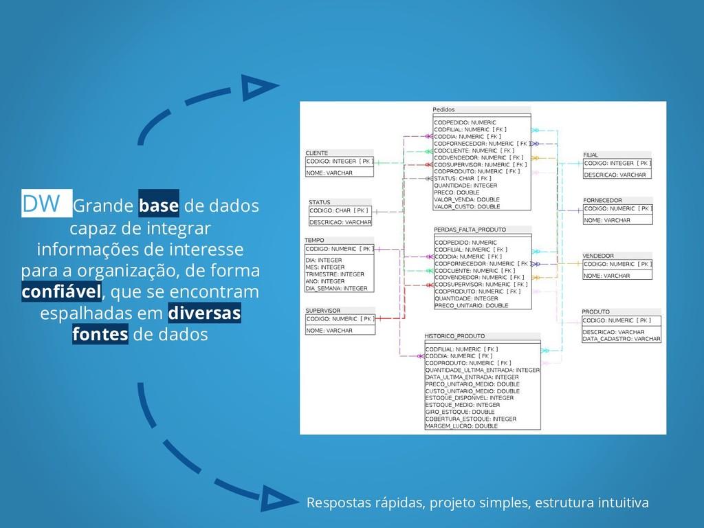 DW Grande base de dados capaz de integrar infor...
