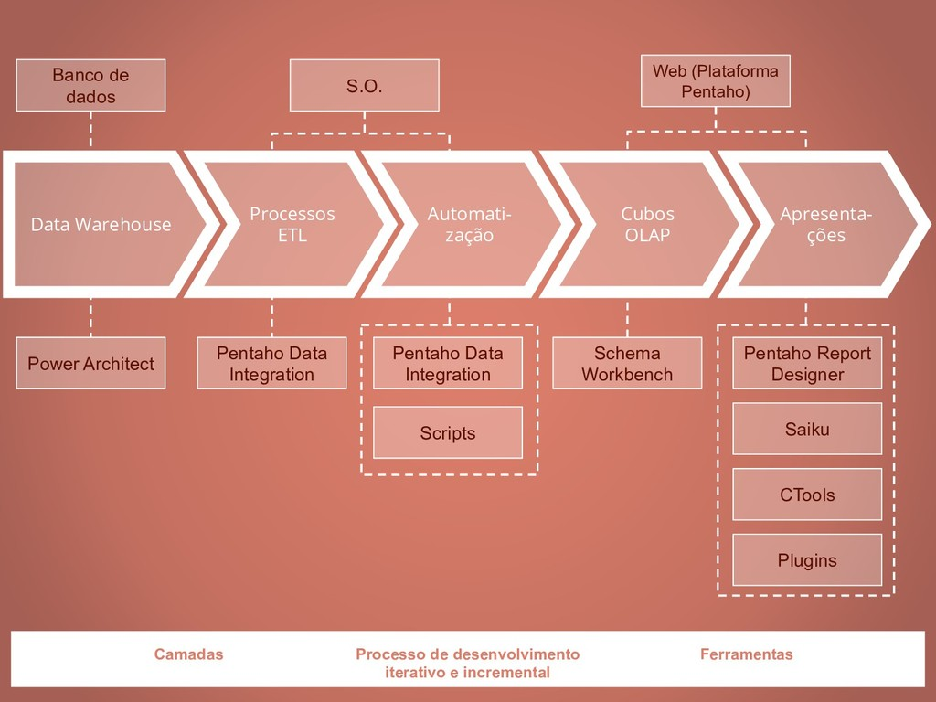Data Warehouse Processos ETL Automati- zação Cu...