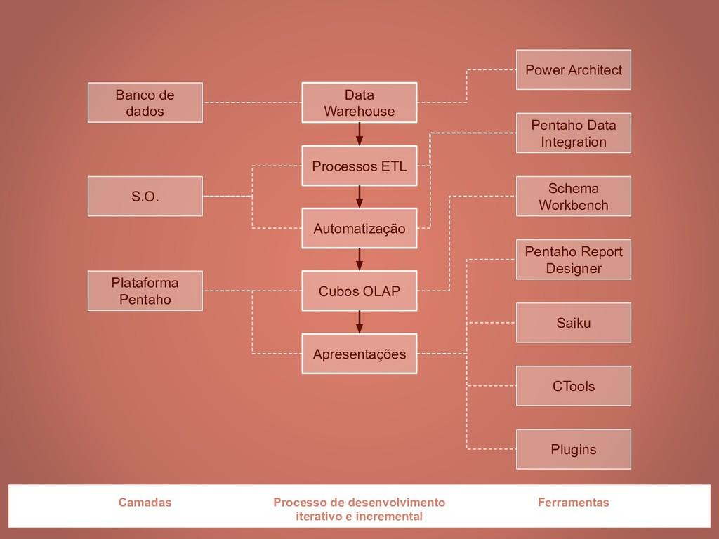 Pentaho Data Integration Power Architect Schema...