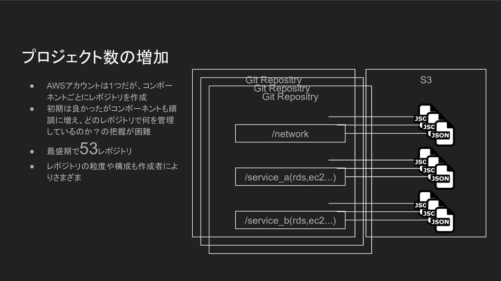 Git Repositry Git Repositry プロジェクト数の増加 ● AWSアカウ...