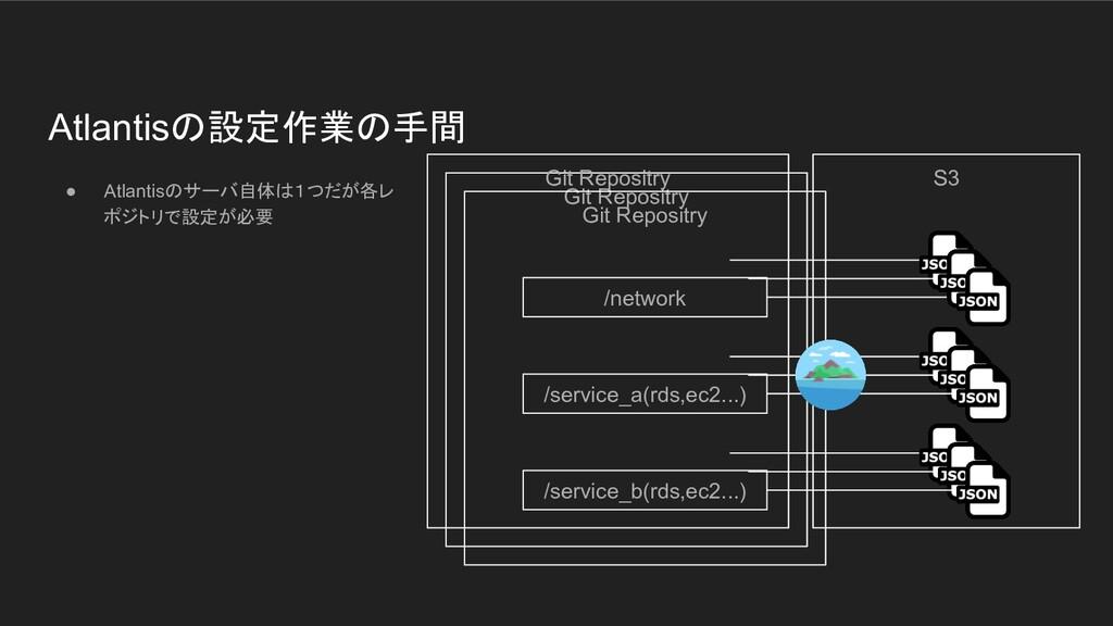Git Repositry Git Repositry Atlantisの設定作業の手間 ● ...