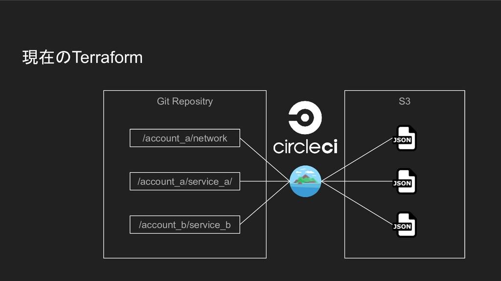 現在のTerraform Git Repositry /account_a/network S...