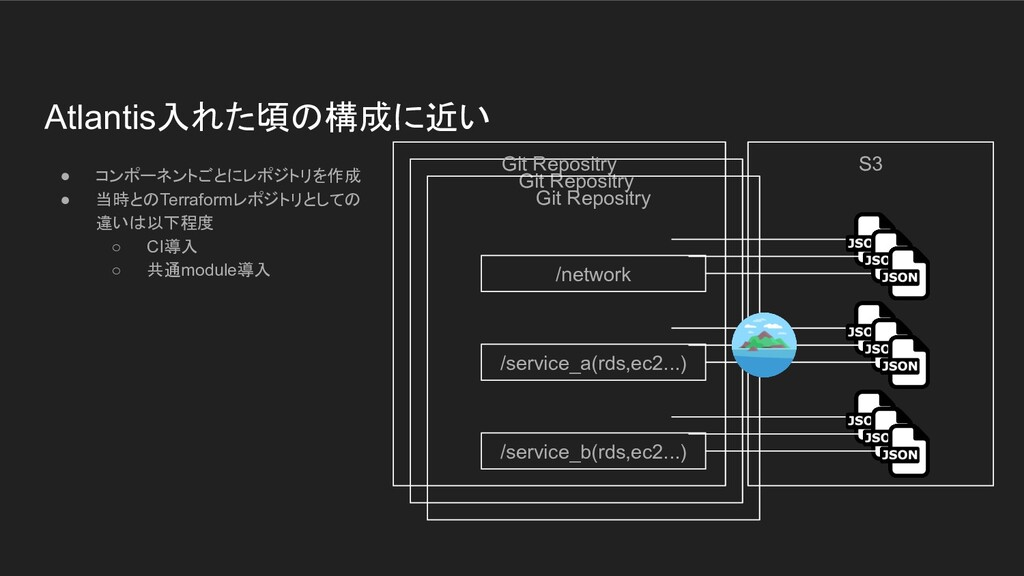 Git Repositry Git Repositry Atlantis入れた頃の構成に近い ...