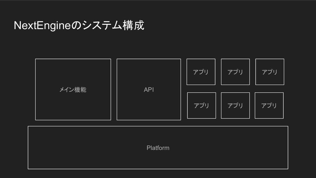 NextEngineのシステム構成 メイン機能 Platform API アプリ アプリ アプ...