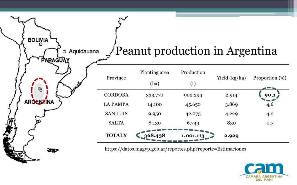 Peanut production in Argentina https://datos.ma...