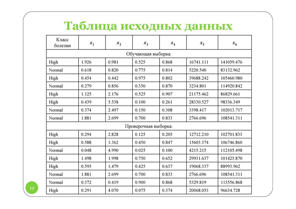 12 Таблица исходных данных Класс болезни x 1 x ...