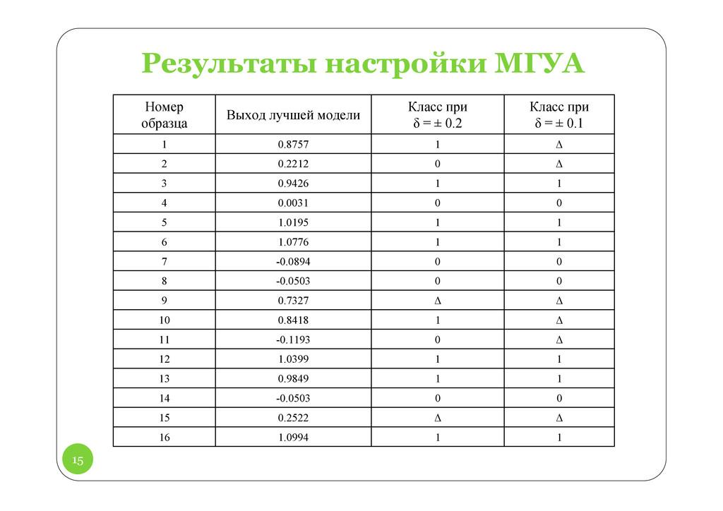 15 Результаты настройки МГУА Номер образца Выхо...