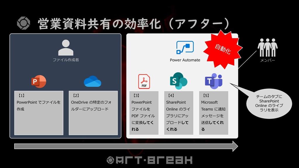 営業資料共有の効率化(アフター) 【1】 PowerPoint でファイルを 作成 【2】 O...
