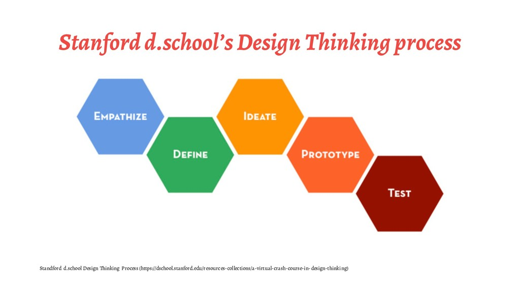 Stanford d.school's Design Thinking process Sta...