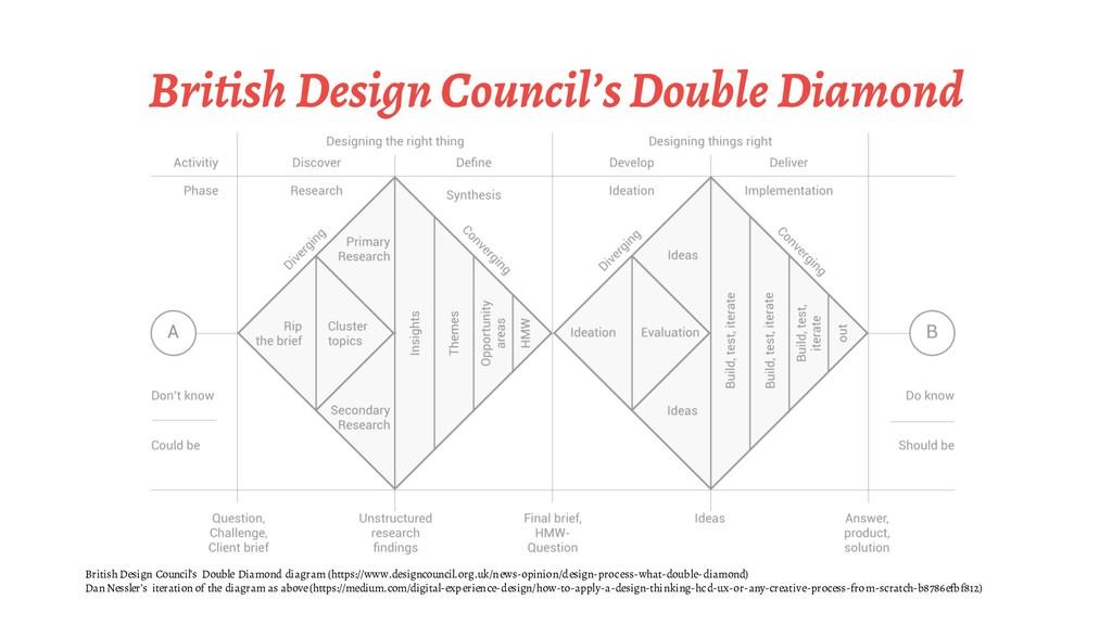 British Design Council's Double Diamond British...