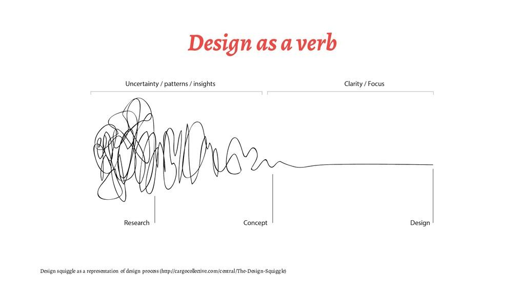 Design as a verb Design squiggle as a represent...