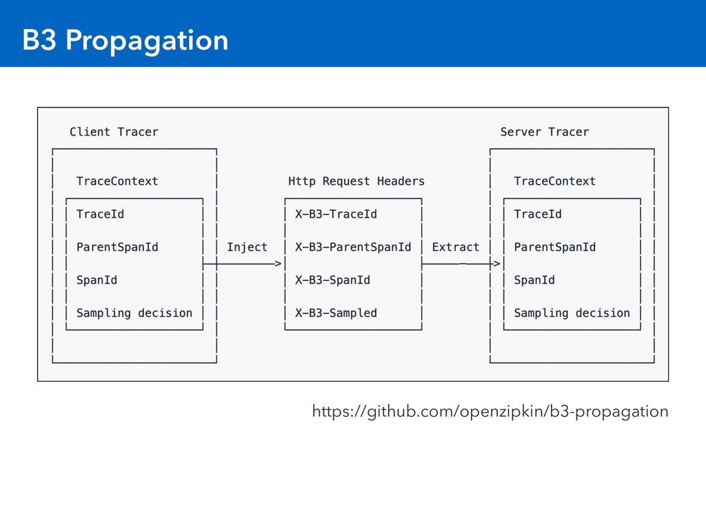 B3 Propagation https://github.com/openzipkin/b3...
