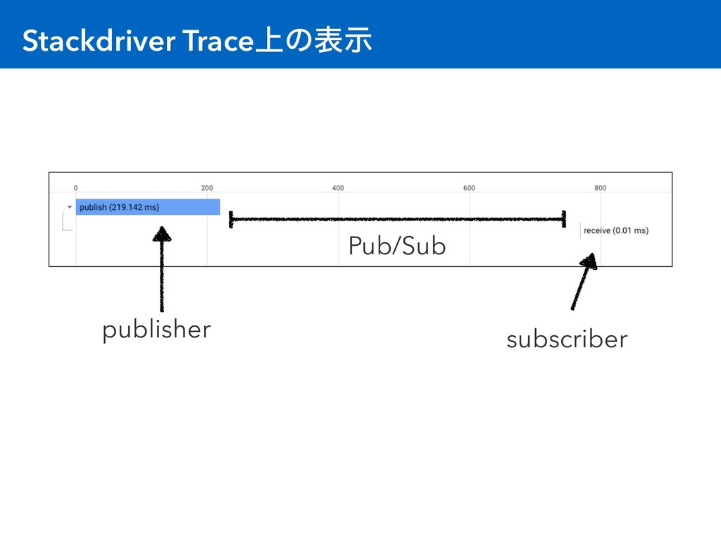 Stackdriver Trace্ͷදࣔ publisher subscriber Pub/...