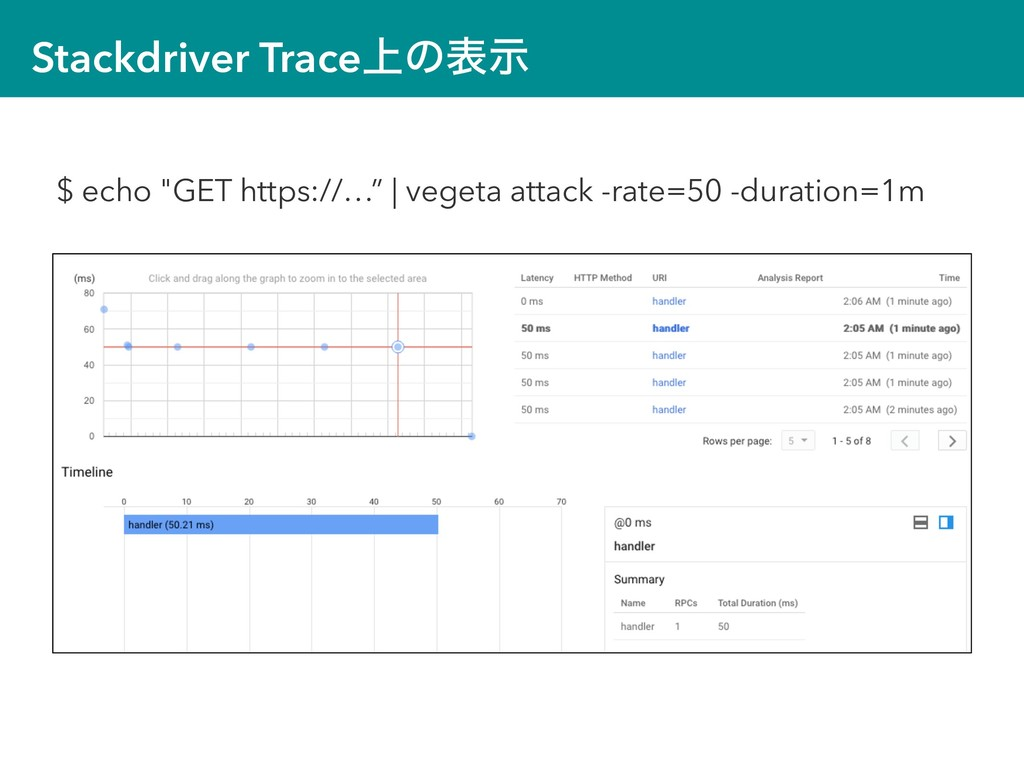 """Stackdriver Trace্ͷදࣔ $ echo """"GET https://…""""   ..."""