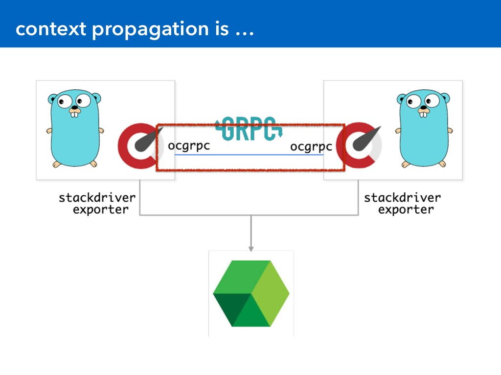 context propagation is …