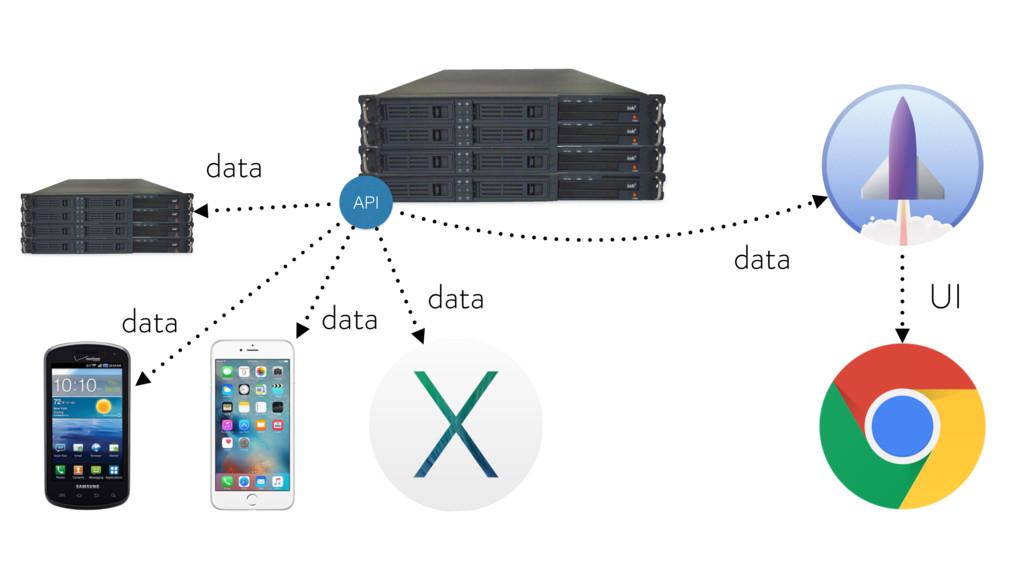 UI data data data data API data