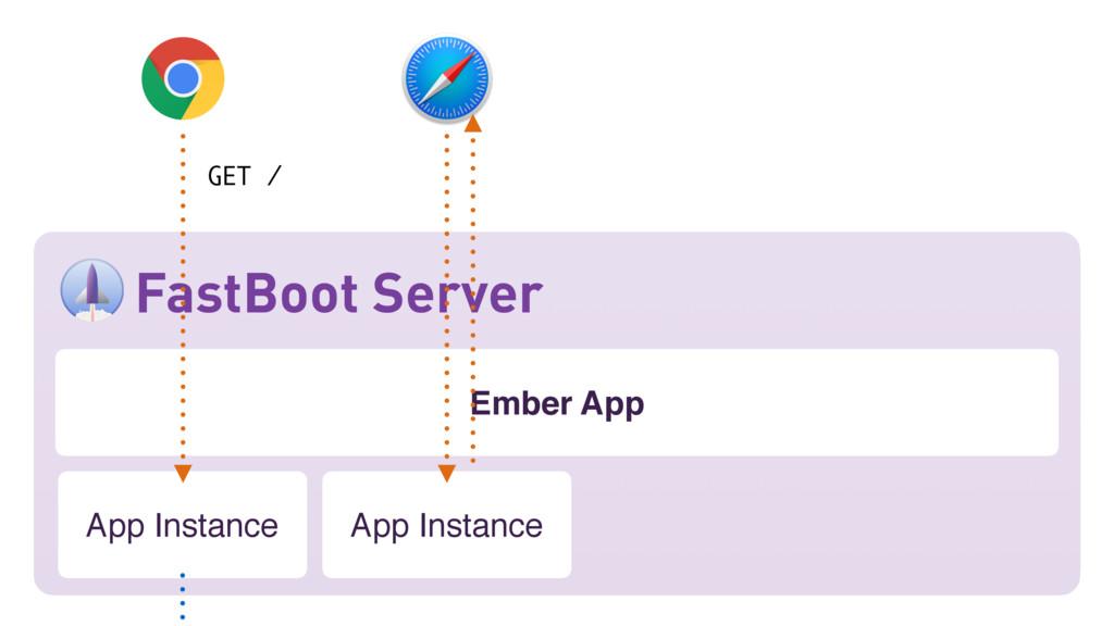 Ember App FastBoot Server App Instance GET / Ap...
