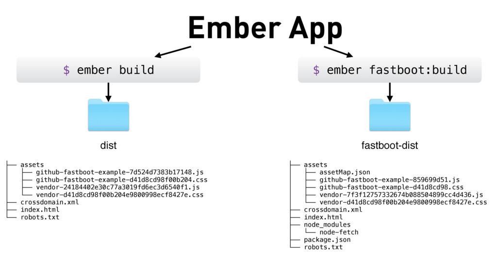 Ember App $ ember build $ ember fastboot:build ...