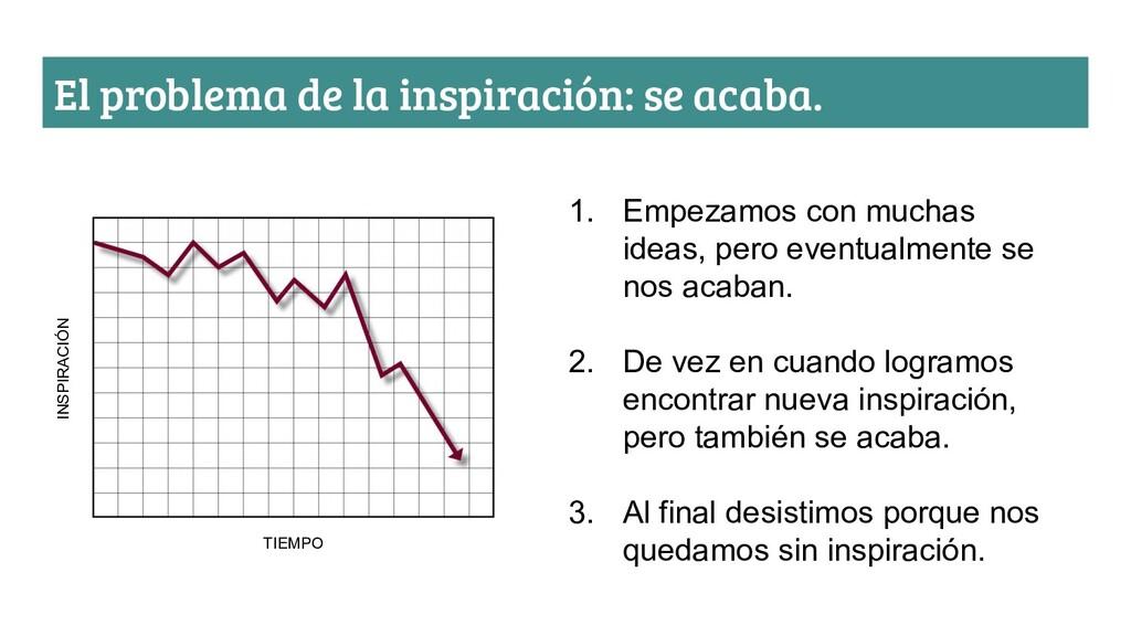El problema de la inspiración: se acaba. INSPIR...