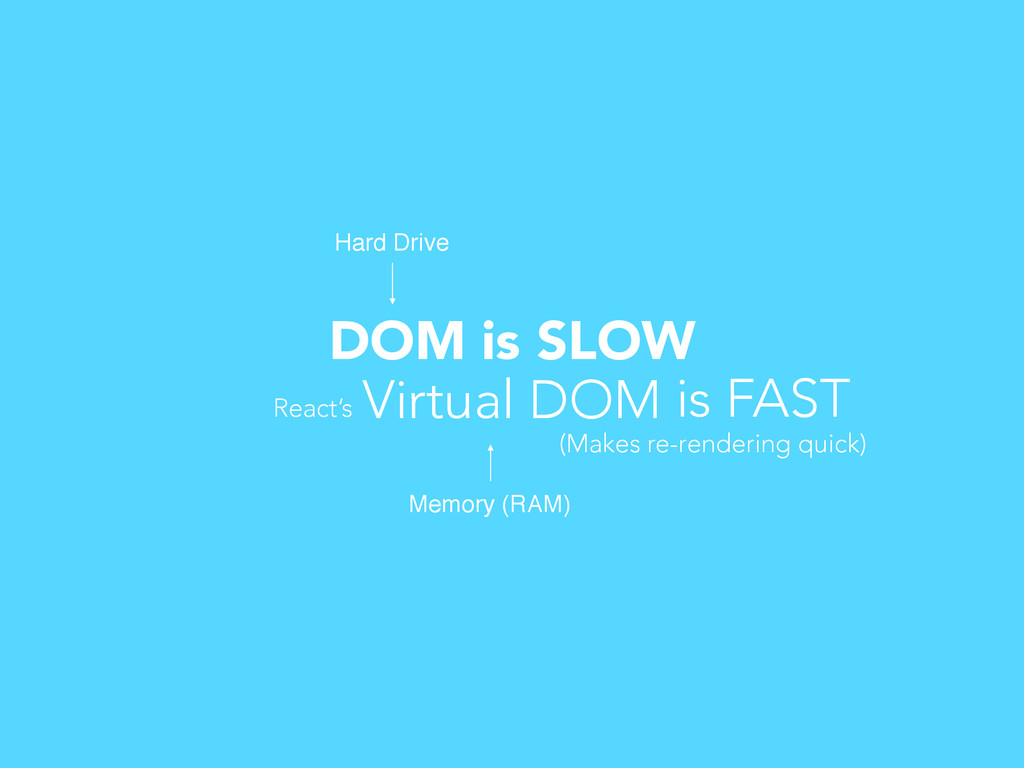 DOM is SLOW Memory (RAM) Hard Drive Virtual DOM...