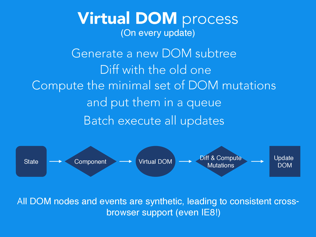 Virtual DOM process (On every update) All DOM n...
