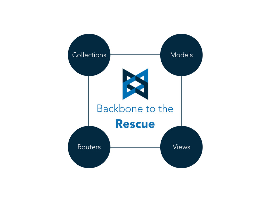 Backbone to the Rescue Models Views Routers Col...