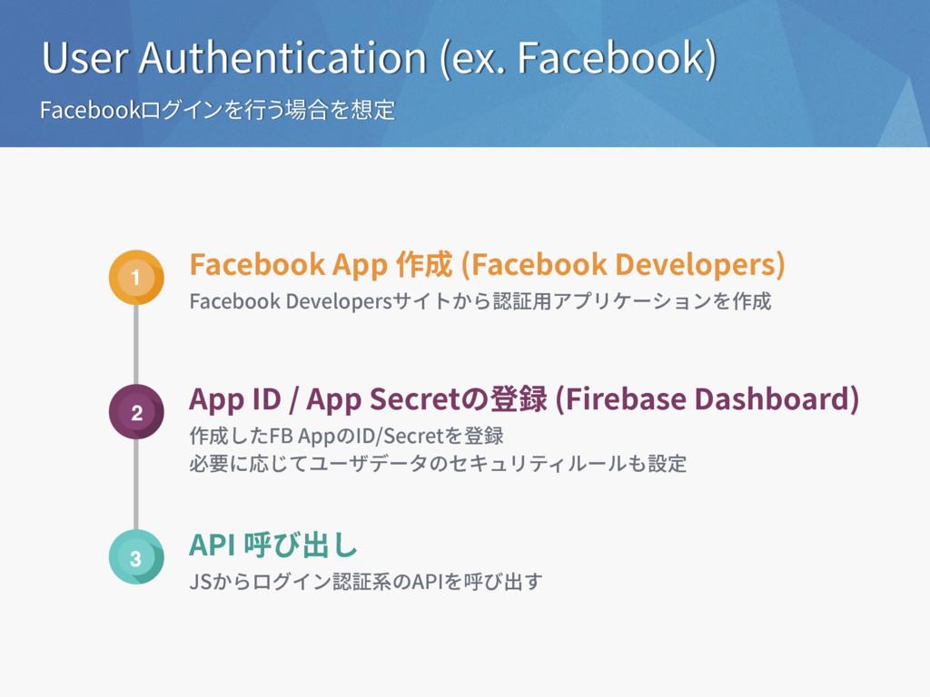 User Authentication (ex. Facebook) Facebookログイン...