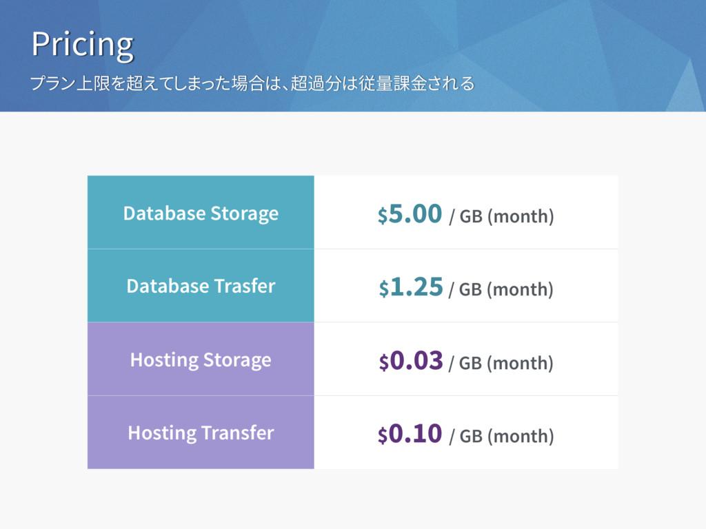 Pricing プラン上限を超えてしまった場合は、超過分は従量課金される Database S...