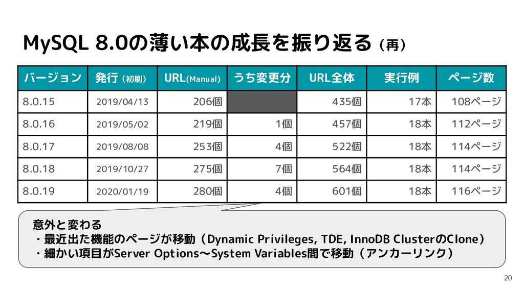 MySQL 8.0の薄い本の成長を振り返る(再) 20 バージョン 発行(初刷) URL(Ma...