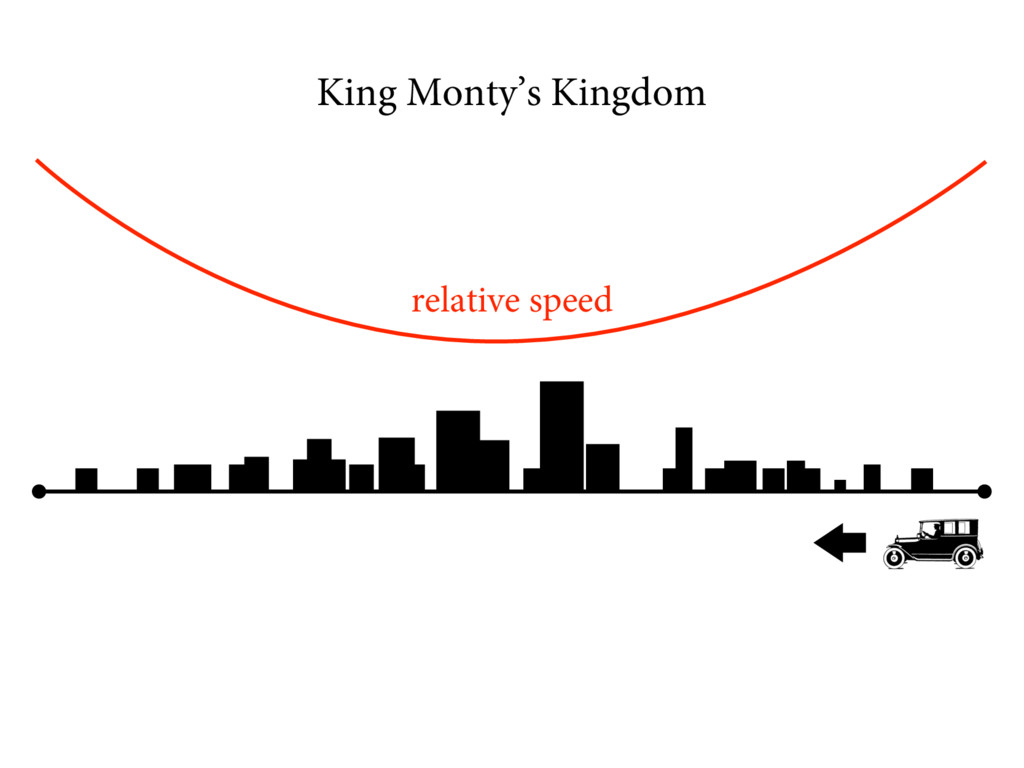 King Monty's Kingdom relative speed