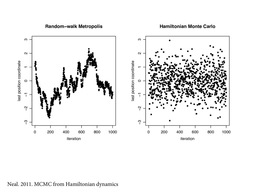 MCMC from Hamiltonian dynamics 0 200 400 600 80...