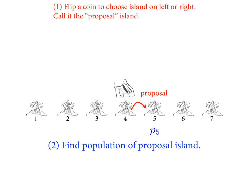 (2) Find population of proposal island. 1 2 3 4...