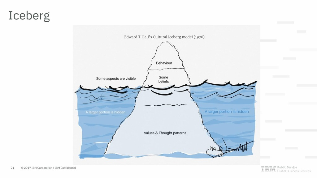 Iceberg © 2017 IBM Corporation / IBM Confidenti...