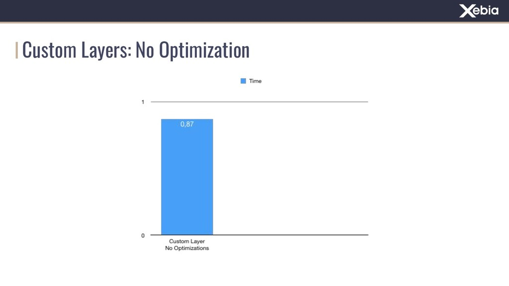 Custom Layers: No Optimization