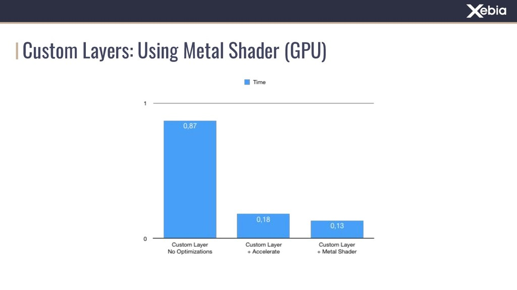 Custom Layers: Using Metal Shader (GPU)