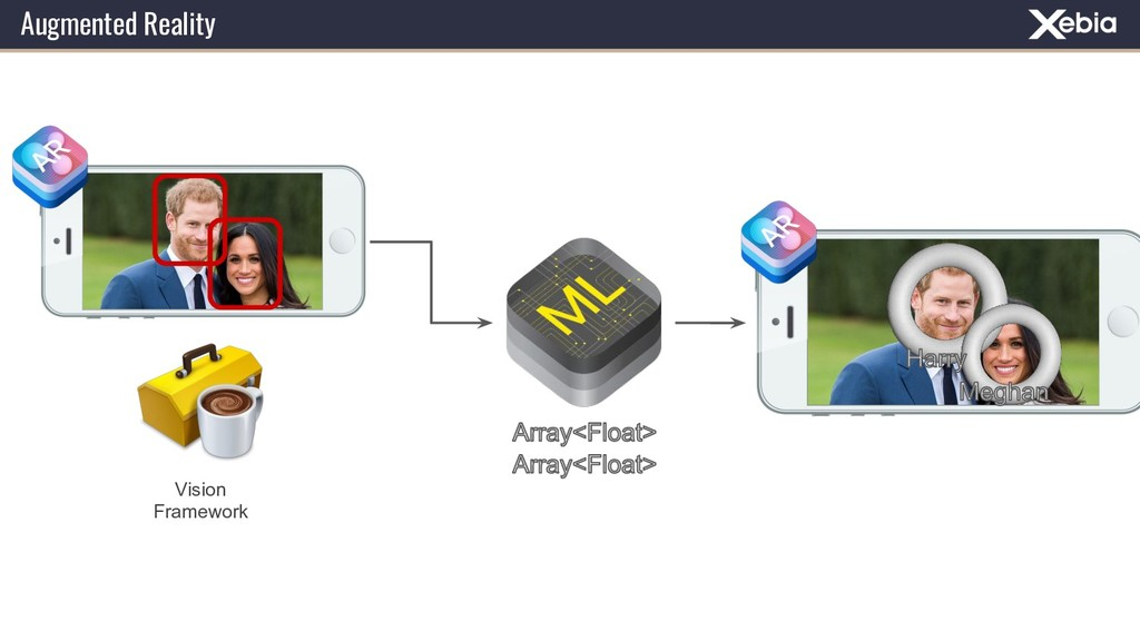 Augmented Reality Vision Framework