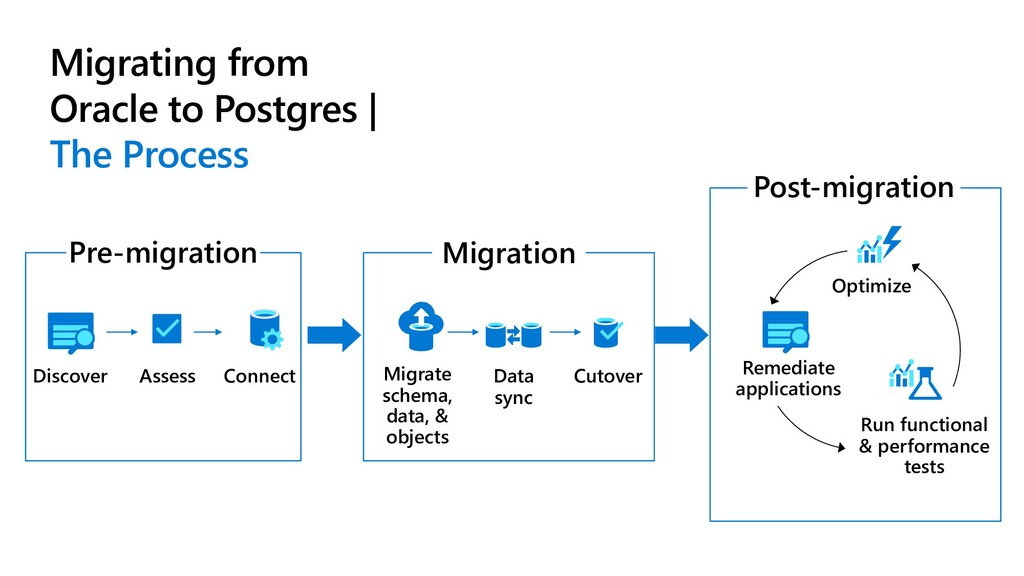 Migrating from Oracle to Postgres | The Process...