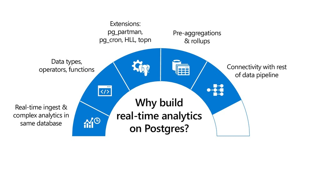 Real-time ingest & complex analytics in same da...