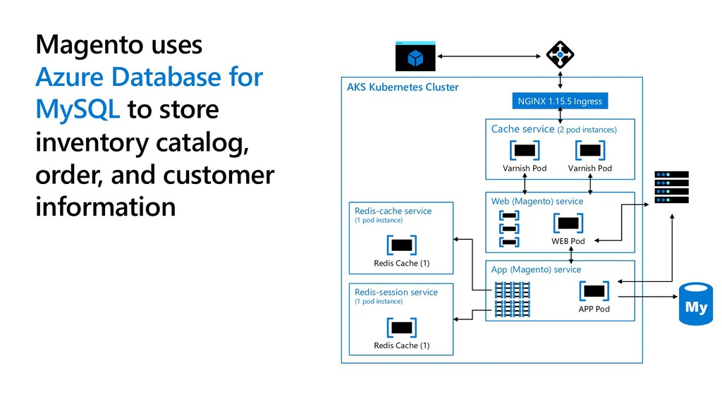 AKS Kubernetes Cluster NGINX 1.15.5 Ingress Cac...