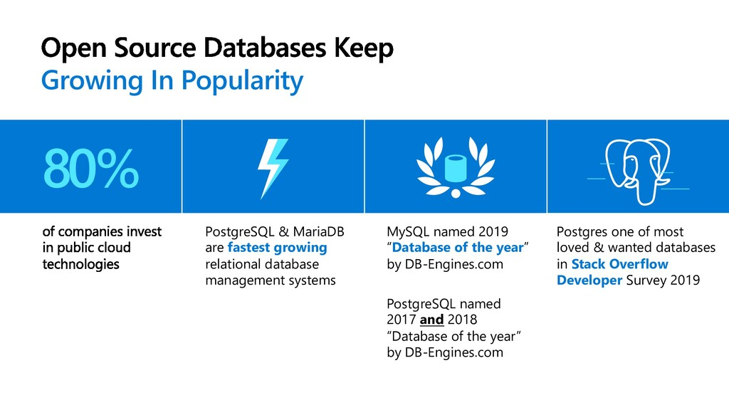 PostgreSQL & MariaDB are fastest growing relati...