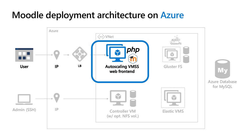 Azure Admin (SSH) IP VNet Gluster FS Controller...