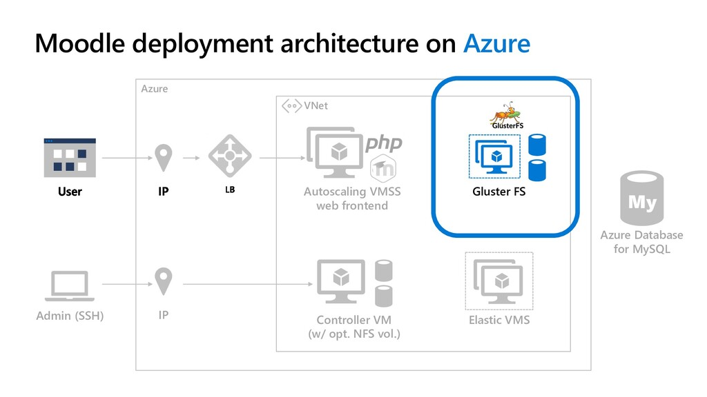 Azure Admin (SSH) IP Autoscaling VMSS web front...