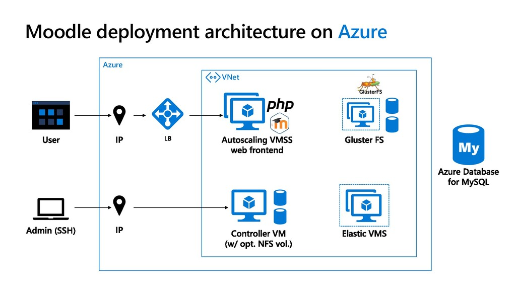 Azure VNet Moodle deployment architecture on Az...