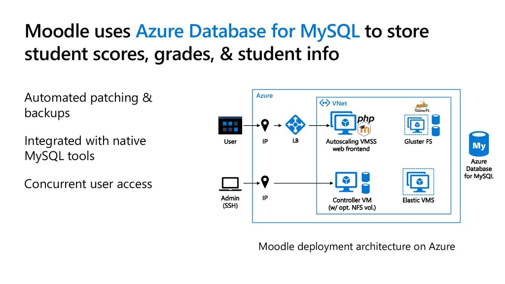 Moodle uses Azure Database for MySQL to store s...