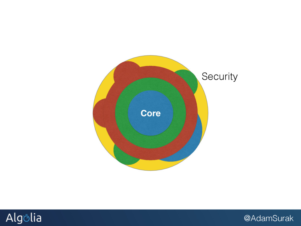 @AdamSurak Core Core Core Core Security