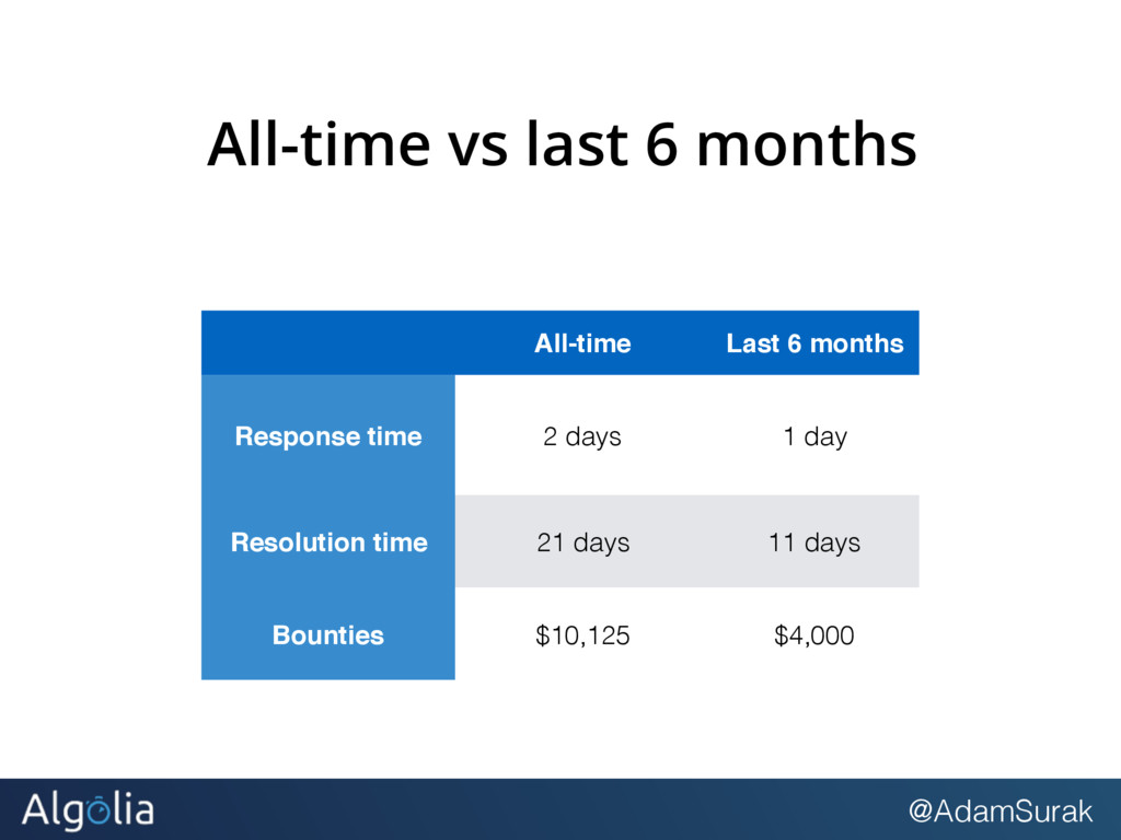 @AdamSurak All-time vs last 6 months All-time L...