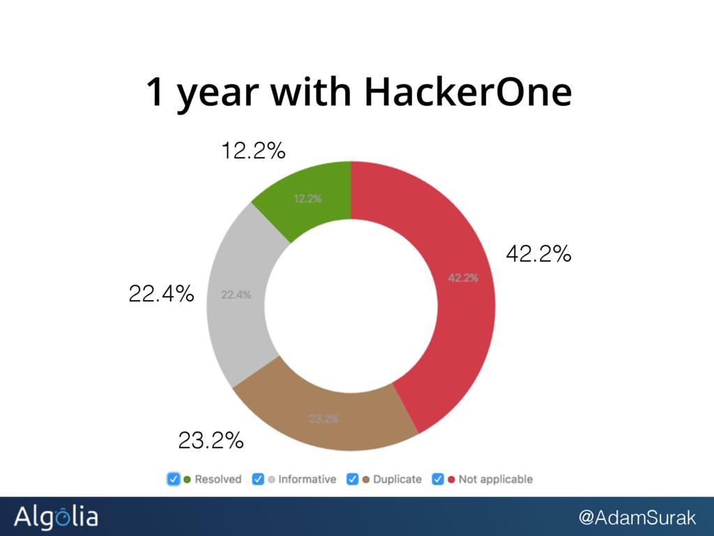@AdamSurak 1 year with HackerOne 12.2% 42.2% 23...