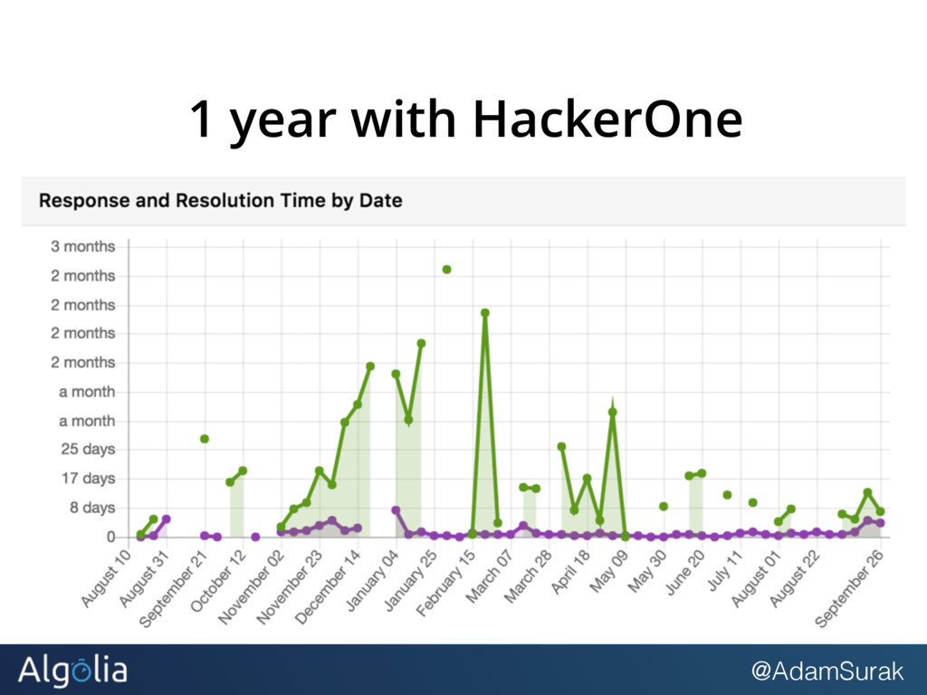 @AdamSurak 1 year with HackerOne