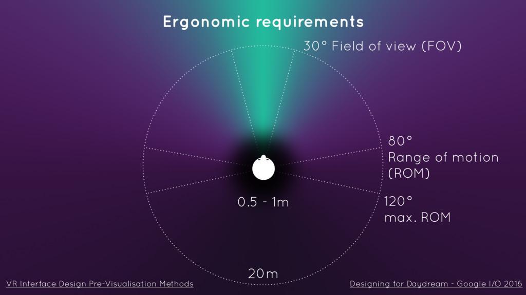 30° Field of view (FOV) 20m 0.5 - 1m VR Interfa...